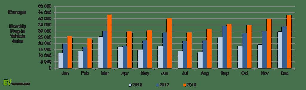 Продажи авто на электротяге в Европе выросли на треть за год: детальная статистика