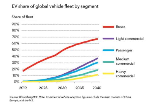 56 млн авто на электротяге: Bloomberg озвучил прогноз развития электромобильного рынка до 2040 года