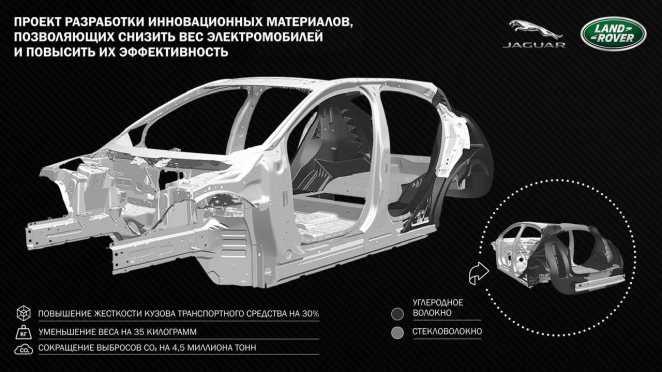 Мінус 35 кг та на третину жорсткіший кузов: Jaguar Land Rover розповів про користь вуглеволокна для електромобілів