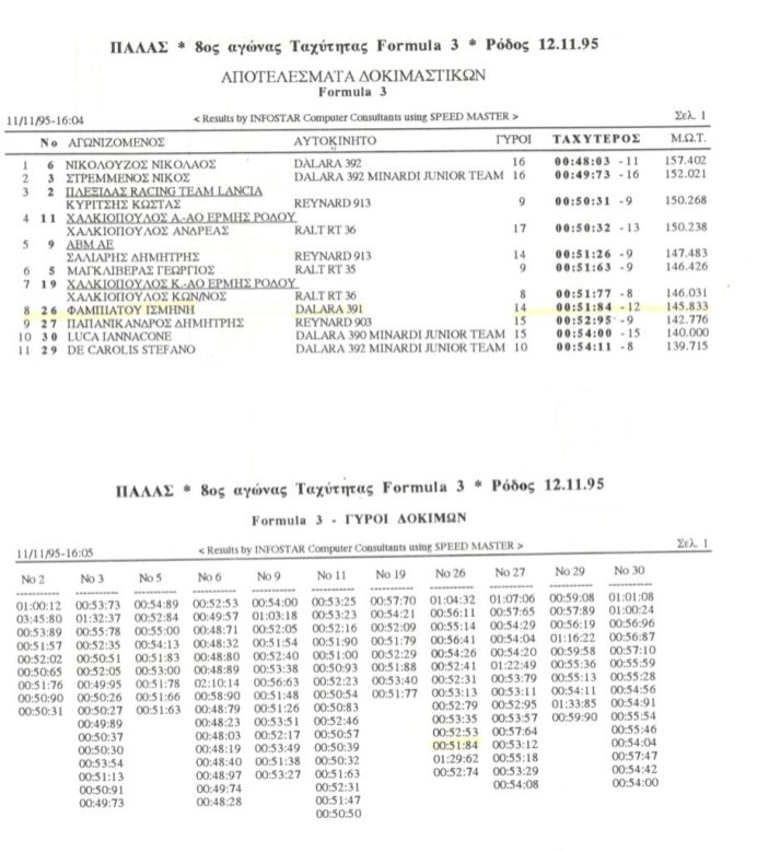 Formula3 - 12 11 95 Rodos - Results