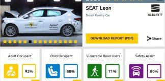 seat leon euro ncap 2020 02