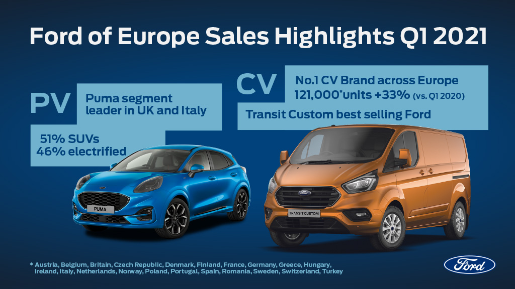 FORD OF EUROPE SALES HIGHLIGHTS Q1 2021