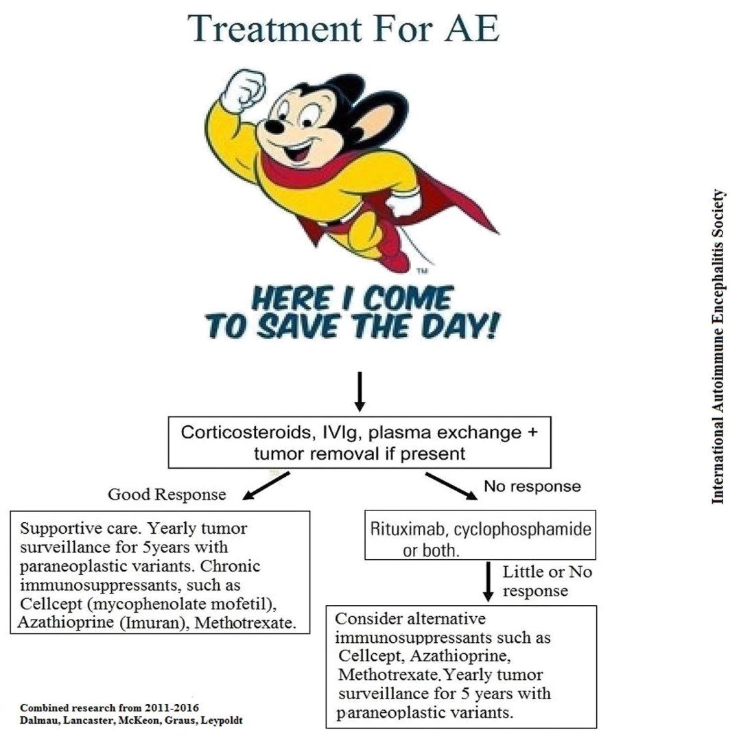 AE Treatment Mighty Mouse