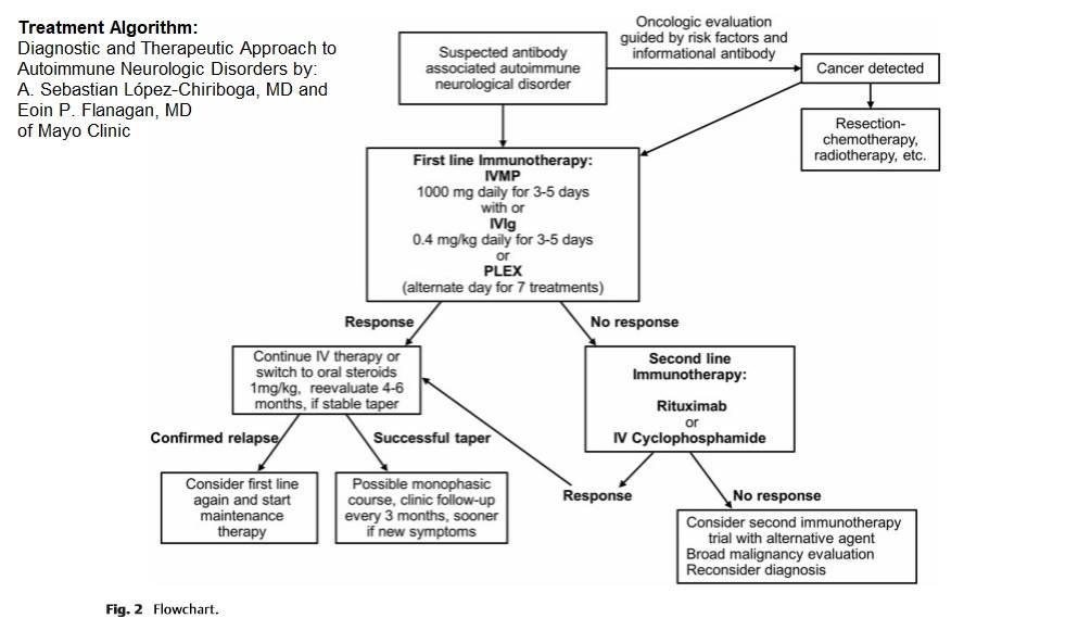 treatment algorithm - Treatment