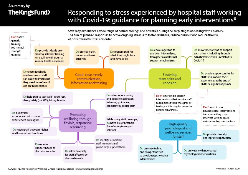 Graphic responding to stress hospital staff working with COVID 19 - Doctor's Information