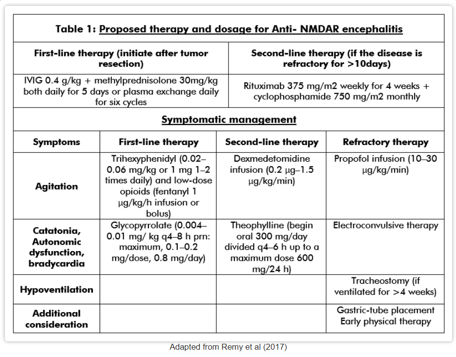 propsed treatment and dose for anti-NMDAR encephalitis