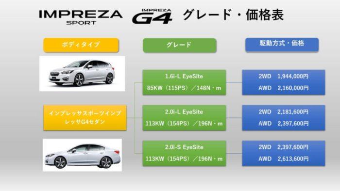 新型インプレッサのグレード価格表
