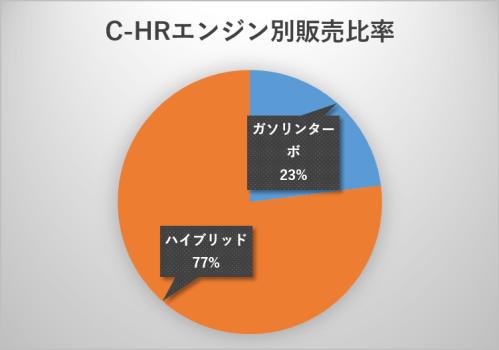C-HRエンジン別販売比率