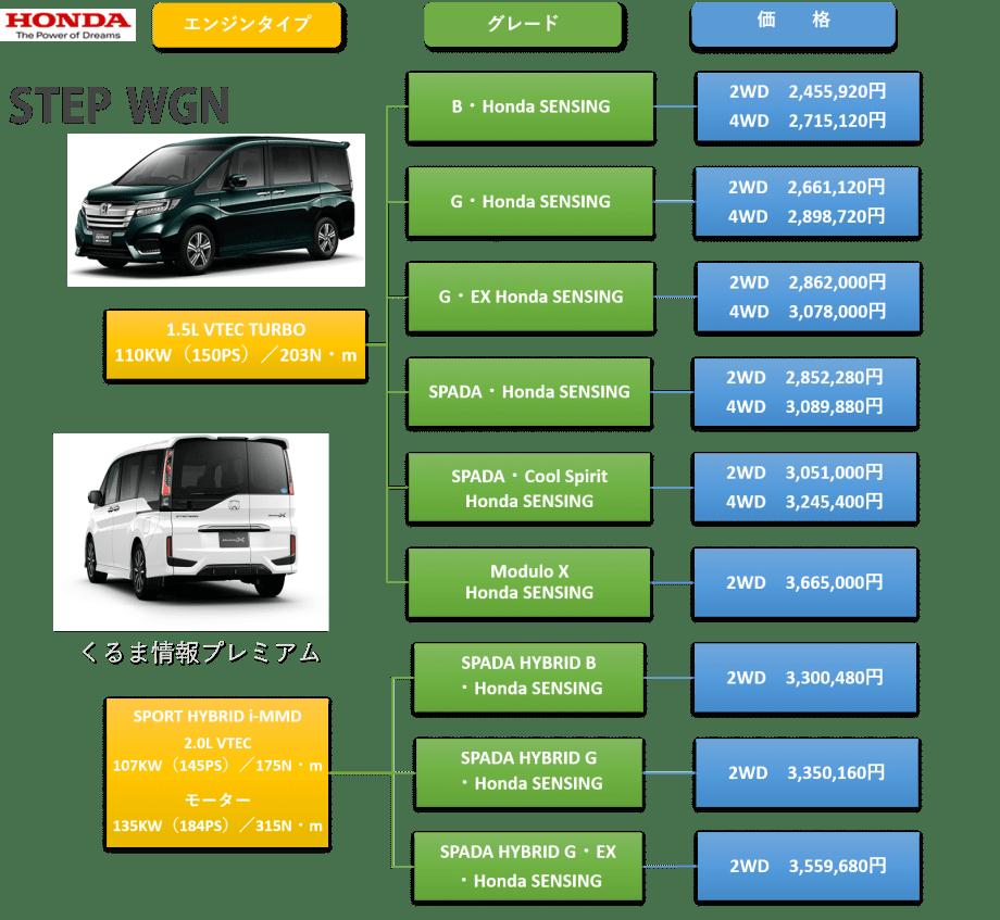 新型ステップワゴンのグレード・価格表