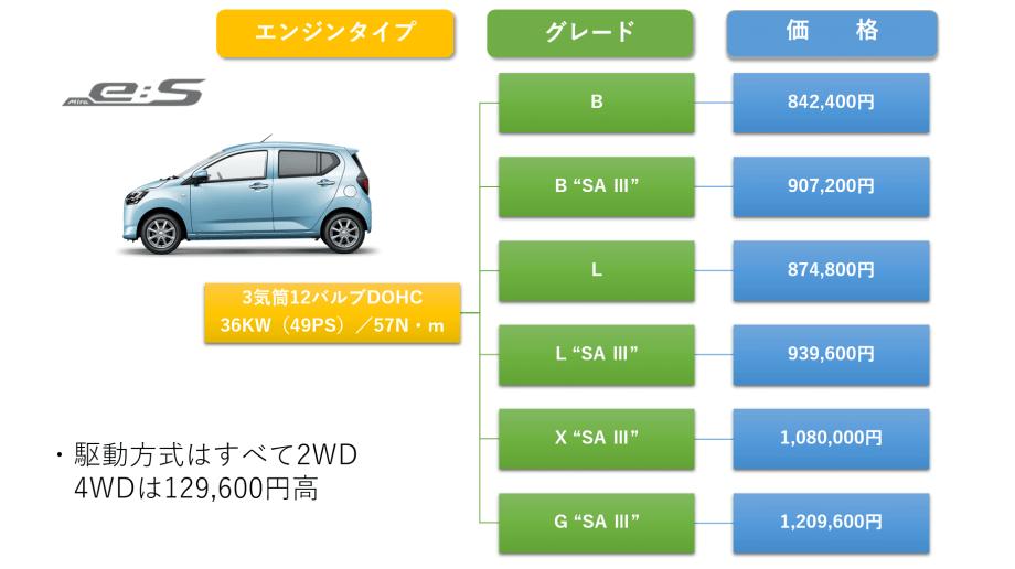分かりやすいミライースの価格表