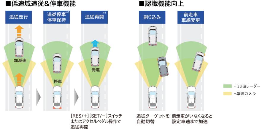 ACC〈アダプティブ・クルーズ・コントロール〉