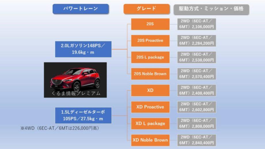 CX-3のグレード・価格構成