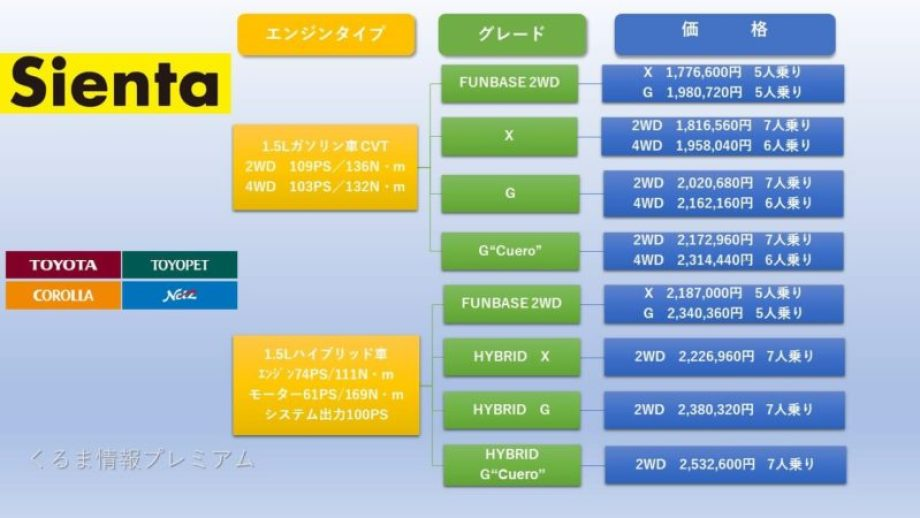 シエンタのグレード価格表