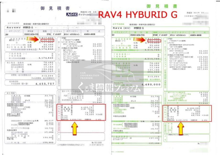 RAV4 ハイブリット G の値引き額は?
