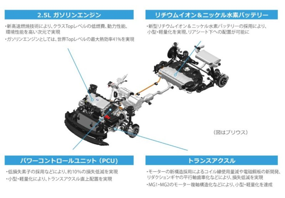 新型 2.5L Dynamic Force Engine用THSⅡ