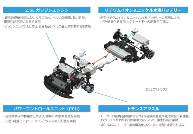 【RAV4評価&口コミ】トヨタ新型RAV4の評価・口コミを辛口チェック