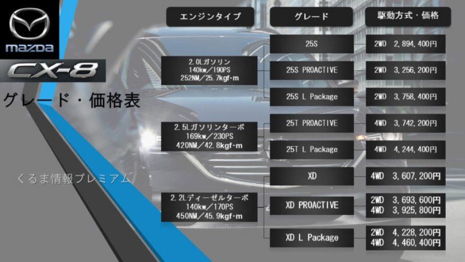 CX-8グレード価格表