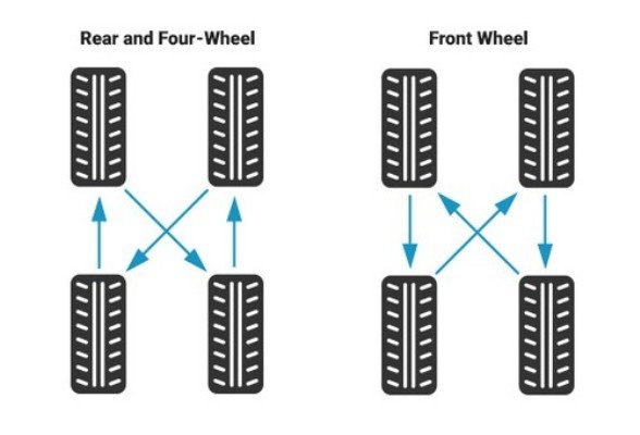 Detailed Explanation On All You Need To Know About Your Car Tire