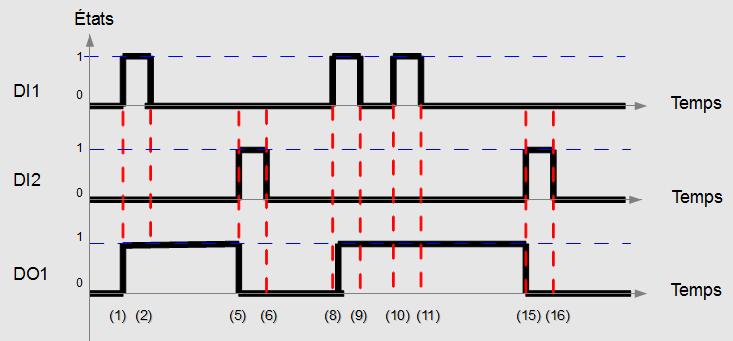 Chronogramme d'un SET / RESET