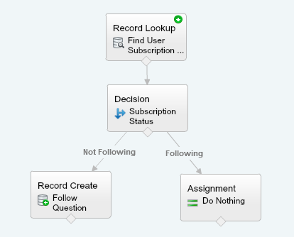 Auto follow Question after reply