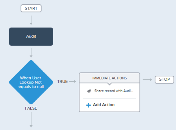 Creating Sharing Rules with Flow