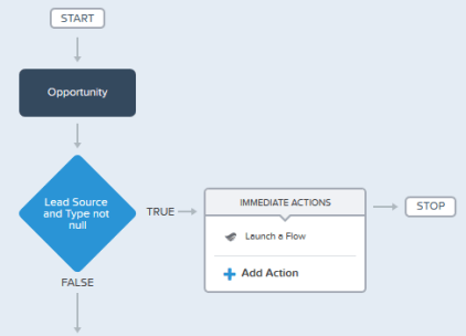 Dynamic Approval Routing in Salesforce