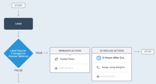 Assign using Lead Assignment rule