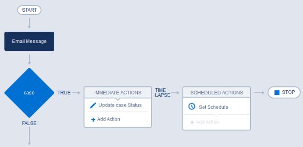 Update case status through email to case