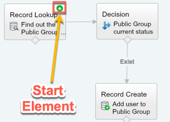 add-partner-user-to-public-group-flow
