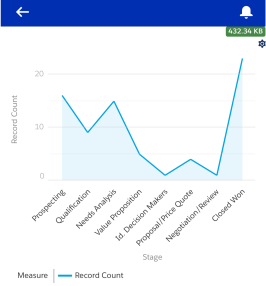Line Charts in Salesforce1