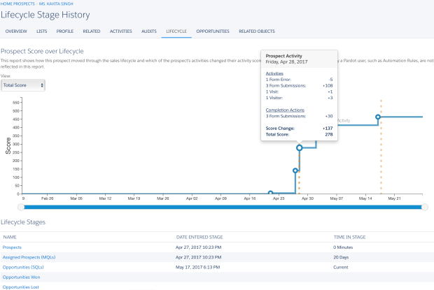 Lifecycle Stage History tab