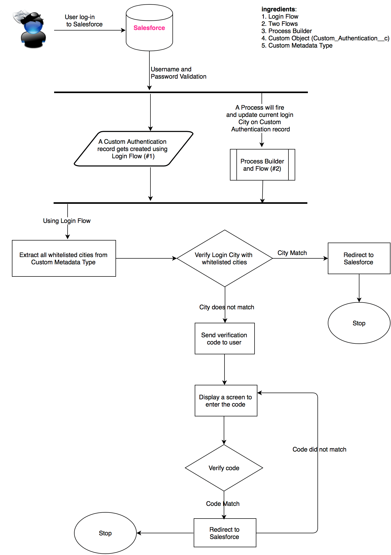 level 3 process flow diagrams wiring diagrams schema