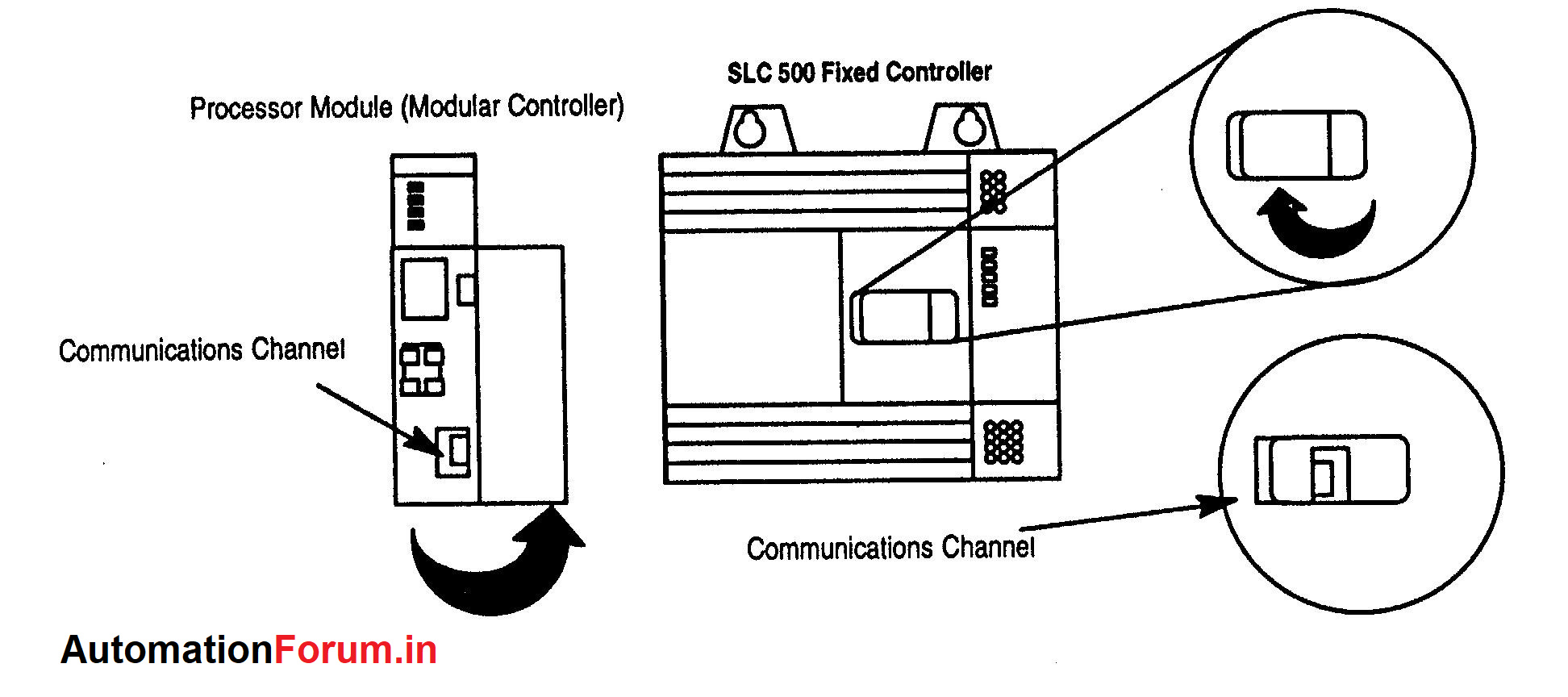 How To Configure And Connect Online A Allen Bradley Plc