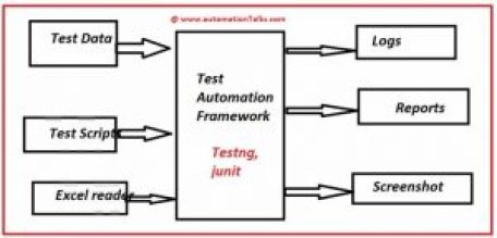 Ideal Test Automation Framework1 - www.automationtalks.com