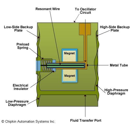 Resonant_Wire_Pressure_Transducer_Diagram?resize=502%2C488 honeywell pressure transducer wiring diagram wiring diagram sensotec pressure transducer wiring diagram at soozxer.org