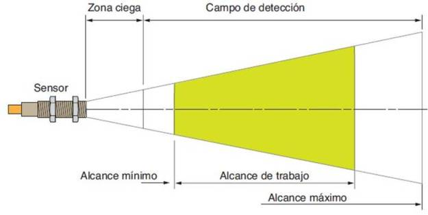 Detector ultrasonidos.