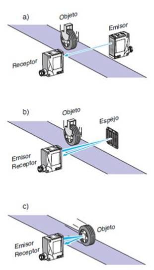 Tipos de detectores ópticos.
