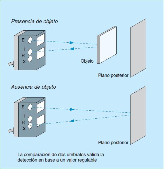 Detector óptico de proximidad con borrado del plano posterior