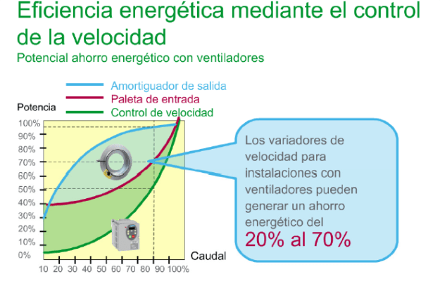 Ahorro energético con variadores de frecuencia.