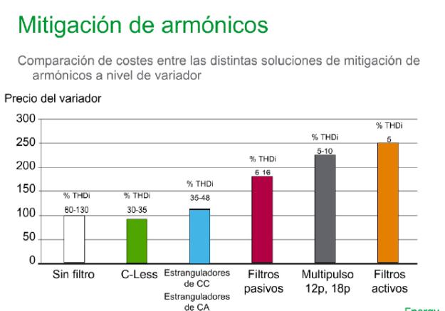 Reducción armónicos producidos por variadores de frecuencia.