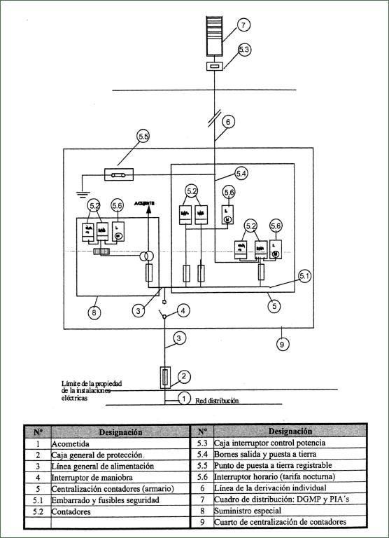 Esquema instalación eléctrica edificio.