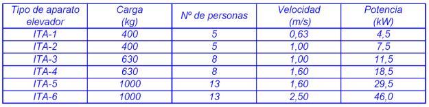ITE_ITA Ascensores