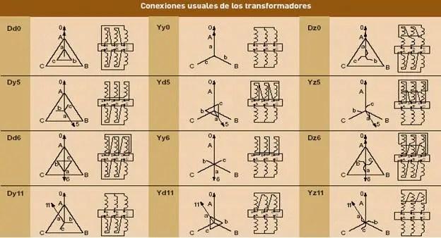 transformadores1