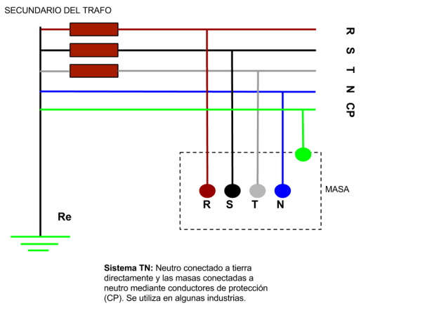 Sistema distribución TN