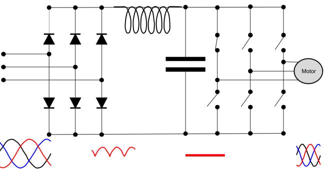 Esquema variador frecuencia