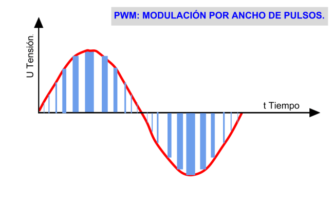 Módulación señal en variadores