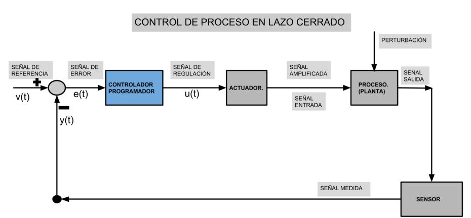 Regulación lazo cerrado