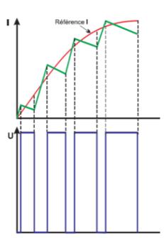 Modulación de ancho de pulso