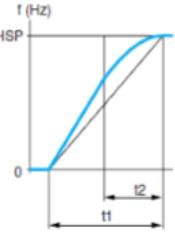 Tipos de rampa en variadores de frecuencia.