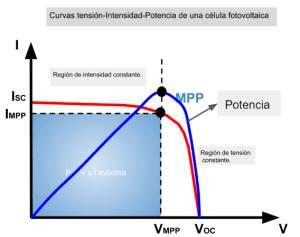 Curvas célula solar